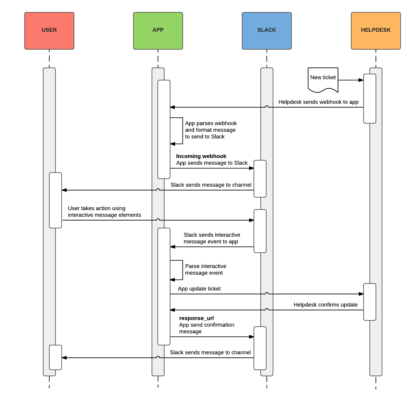 A flow diagram detailing actionable notifications