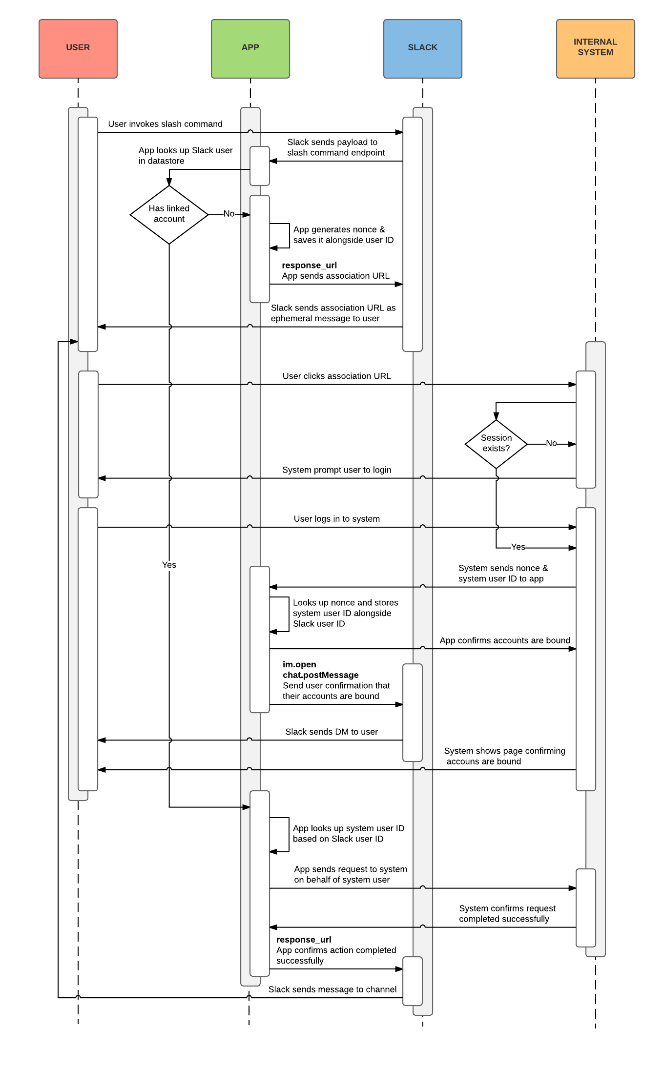 A flow diagram from an effective approval workflow
