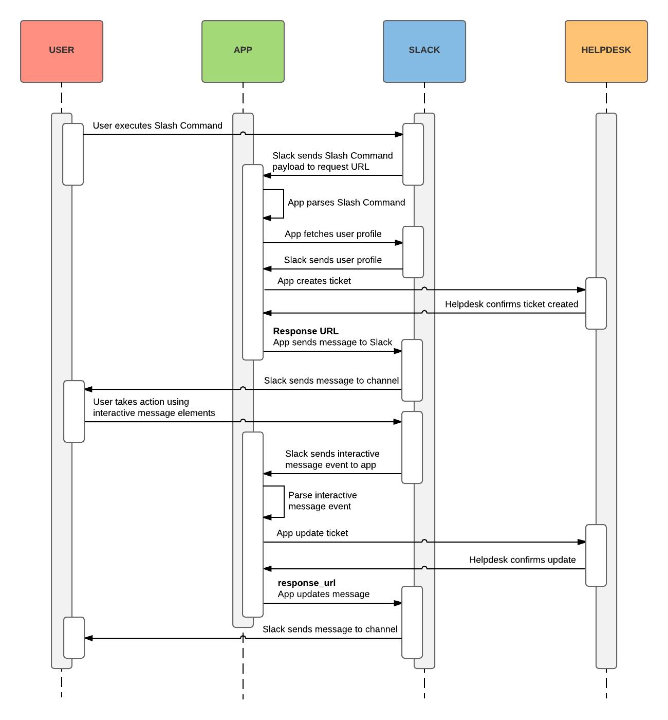 A flow diagram detailing actionable slash command